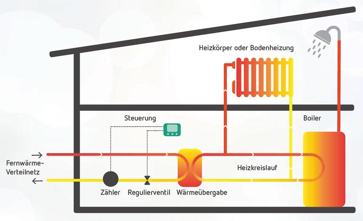 Grafik Funktionsprinzip Fernwärme