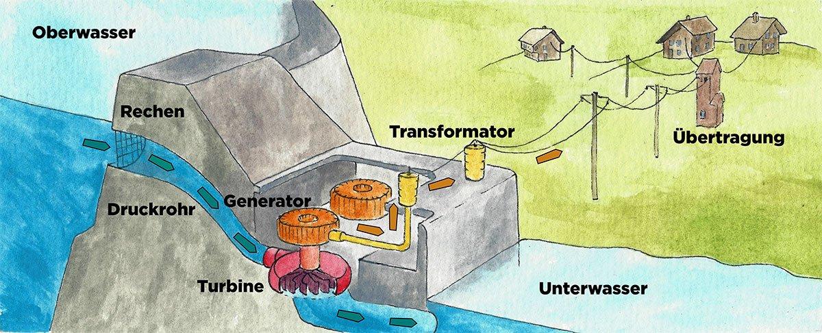 Grafik Funktionsprinzip Wasserkraftwerk